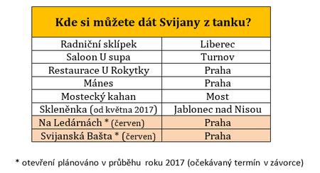 Svijany Tank